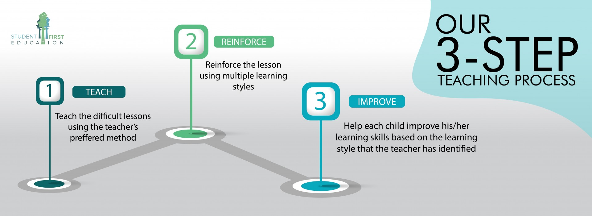 3-Step Teaching Process